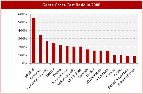 genre_chart_3