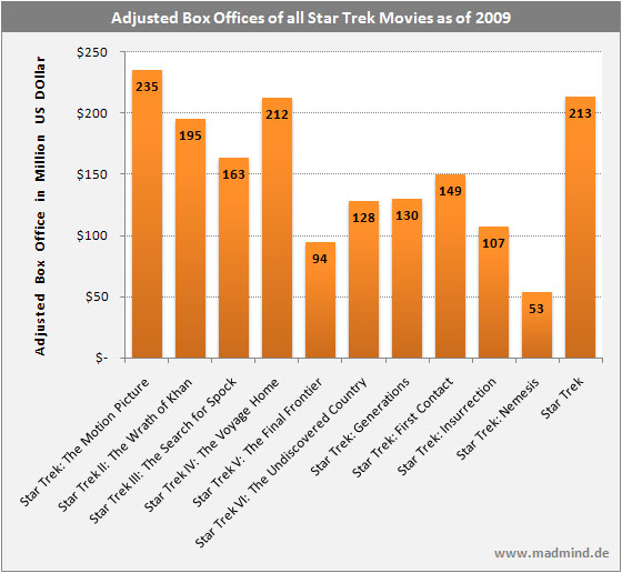 Star Trek Movies Box Offices