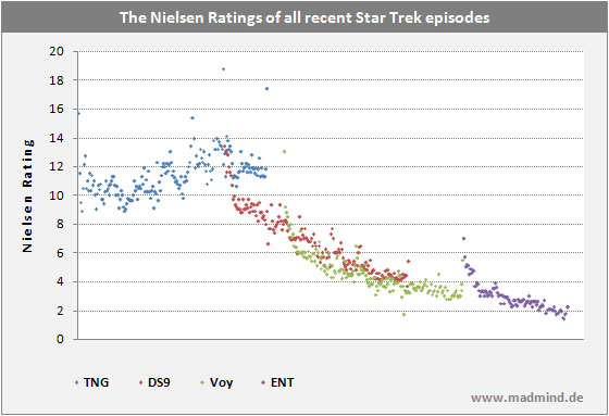 The Nielsen Rating of all recent Star Trek TV Episodes