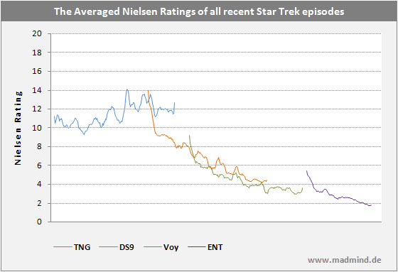 The averaged Nielsen Ratings of all Star Trek TV Episodes