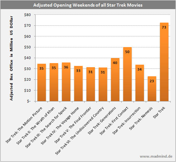 The adjusted Weekend Box Offices of all Star Trek Movies
