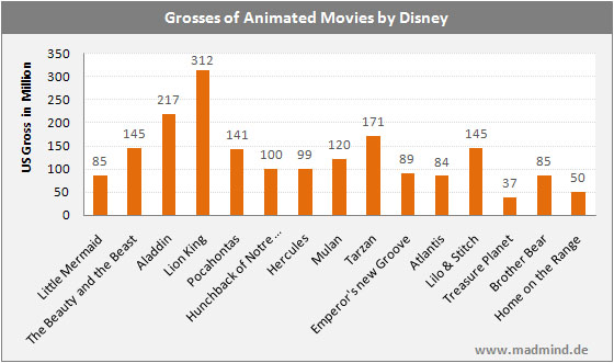 The Disney Renaissance - Gross Revenue
