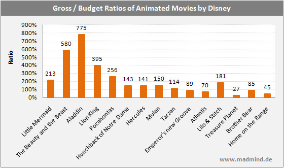 Ratio Gross Revenue and Production Costs