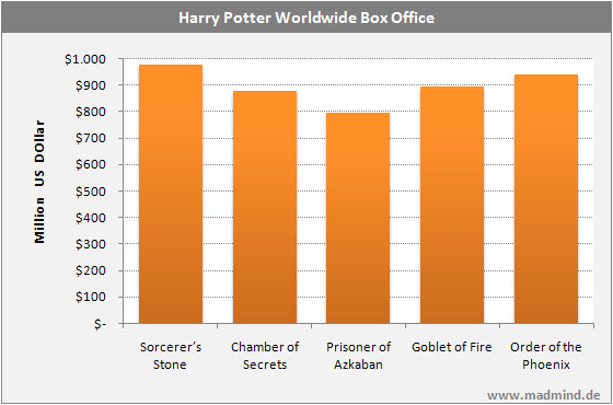 Worldwide Box Offices of the Harry Potter Franchise